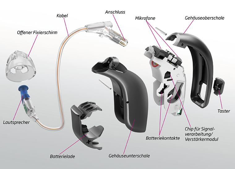 Beschreibung eines Hörgeräts